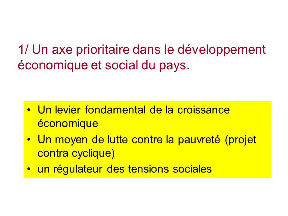 Un levier fondamental de la croissance économique Un moyen de lutte contre la pauvreté (projet contra cyclique) un régulateur des tensions sociales 1/ Un axe prioritaire dans le développement économique et social du pays.