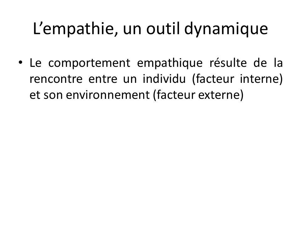Lempathie, un outil dynamique Le comportement empathique résulte de la rencontre entre un individu (facteur interne) et son environnement (facteur ext