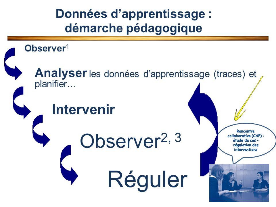 Observer 1 Analyser les données dapprentissage (traces) et planifier… Intervenir Observer 2, 3 Réguler Données dapprentissage : démarche pédagogique