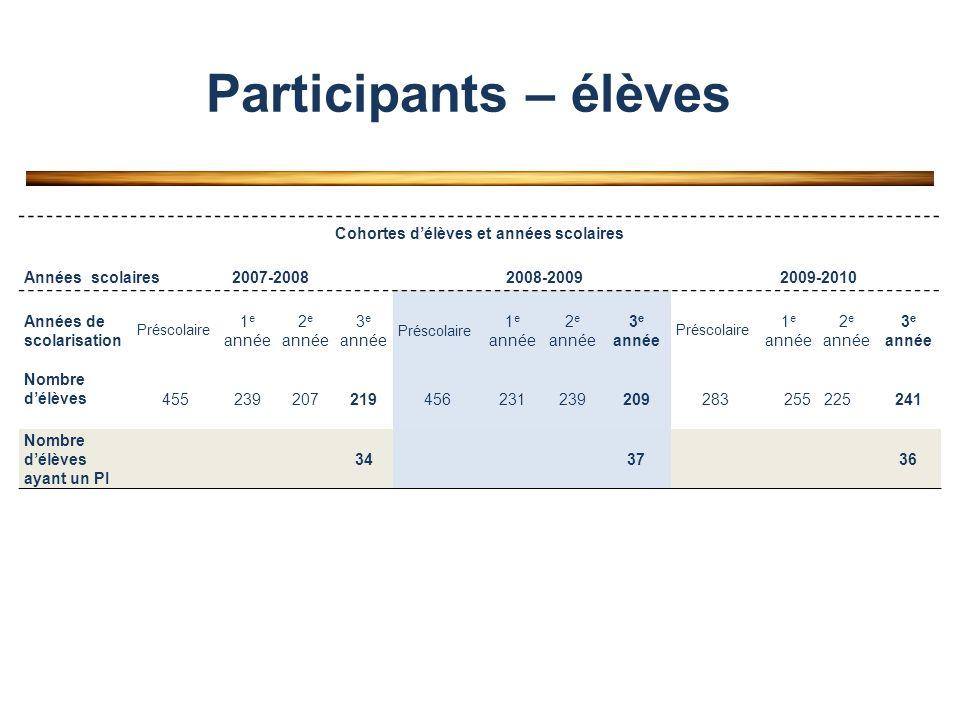 Participants – élèves Cohortes délèves et années scolaires Années scolaires 2007-2008 2008-2009 2009-2010 Années de scolarisation Préscolaire 1 e année 2 e année 3 e année Préscolaire 1 e année 2 e année 3 e année Préscolaire 1 e année 2 e année 3 e année Nombre délèves 455239207219456231239209283255 225241 Nombre délèves ayant un PI 343736
