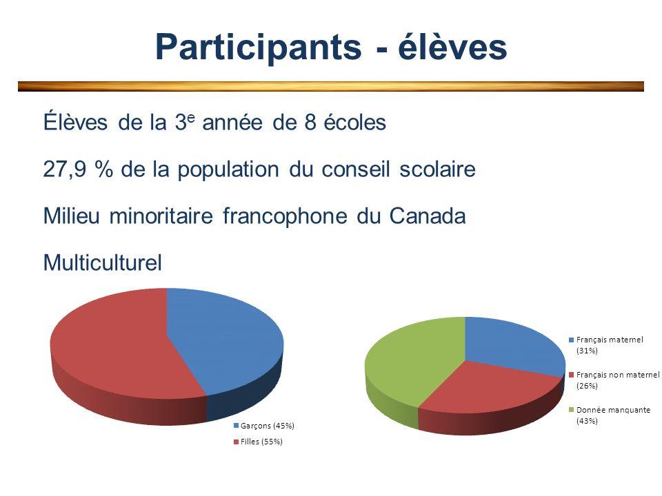 Participants - élèves Élèves de la 3 e année de 8 écoles 27,9 % de la population du conseil scolaire Milieu minoritaire francophone du Canada Multiculturel