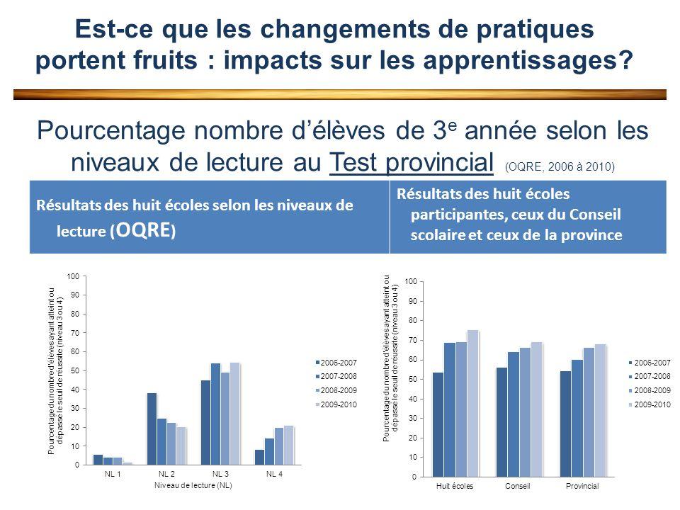 Pourcentage nombre délèves de 3 e année selon les niveaux de lecture au Test provincial (OQRE, 2006 à 2010) Résultats des huit écoles selon les niveaux de lecture ( OQRE ) Résultats des huit écoles participantes, ceux du Conseil scolaire et ceux de la province Est-ce que les changements de pratiques portent fruits : impacts sur les apprentissages