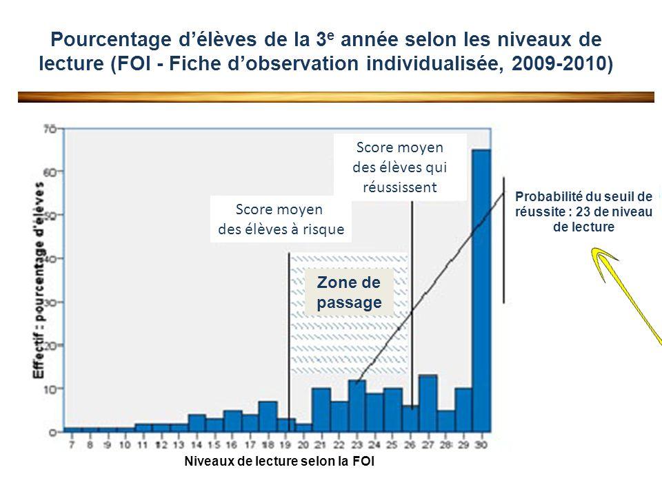 Pourcentage délèves de la 3 e année selon les niveaux de lecture (FOI - Fiche dobservation individualisée, 2009-2010) Niveaux de lecture selon la FOI Score moyen des élèves à risque Score moyen des élèves qui réussissent Zone de passage Probabilité du seuil de réussite : 23 de niveau de lecture