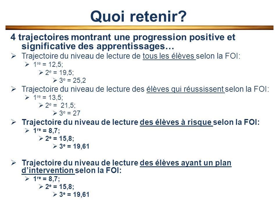 4 trajectoires montrant une progression positive et significative des apprentissages… Trajectoire du niveau de lecture de tous les élèves selon la FOI: 1 re = 12,5; 2 e = 19,5; 3 e = 25,2 Trajectoire du niveau de lecture des élèves qui réussissent selon la FOI: 1 re = 13,5; 2 e = 21,5; 3 e = 27 Trajectoire du niveau de lecture des élèves à risque selon la FOI: 1 re = 8,7; 2 e = 15,8; 3 e = 19,61 Trajectoire du niveau de lecture des élèves ayant un plan dintervention selon la FOI: 1 re = 8,7; 2 e = 15,8; 3 e = 19,61 Quoi retenir