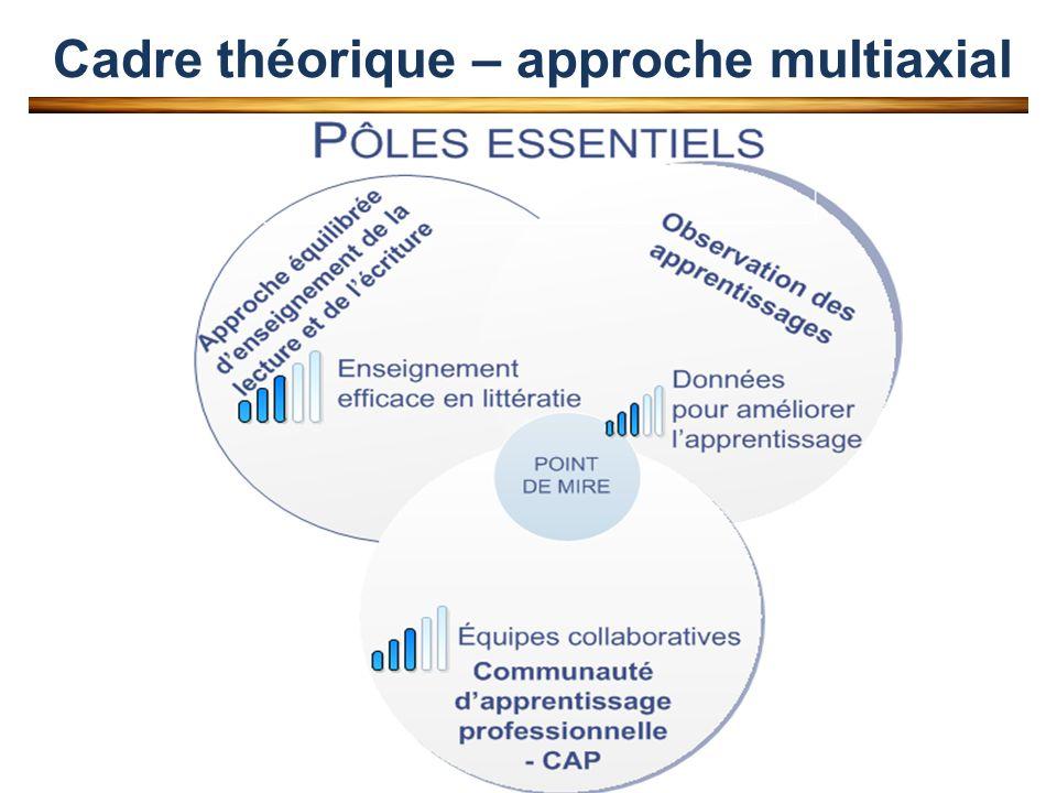 Protocole et milieux Protocole de recherche longitudinale 2006 -2007 : niveau de base : données initiales 2007-2008 : collecte phase 1 (3 temps de mesures – 3 mesures) 2008-2009 : collecte phase 2 (3 temps de mesures – 3 mesures) 2009-2010 : collecte phase 3 (3 temps de mesures – 3 mesures) Milieux et professionnels enseignants Enseignants (n = 89)Membres de la direction (n = 9) Moyenne Age38,3345,88 Expérience12,6021,38