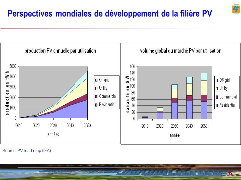 6 Perspectives mondiales de développement de la filière PV Source: PV road map (IEA)