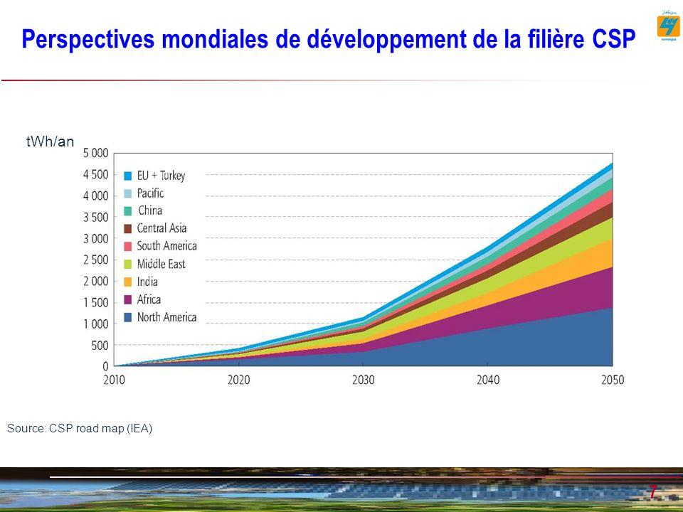 7 Perspectives mondiales de développement de la filière CSP Source: CSP road map (IEA) tWh/an
