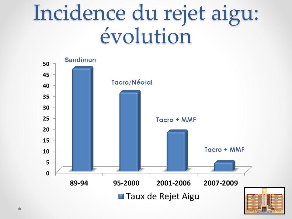 Incidence du rejet aigu: évolution Sandimun Tacro/Néoral Tacro + MMF