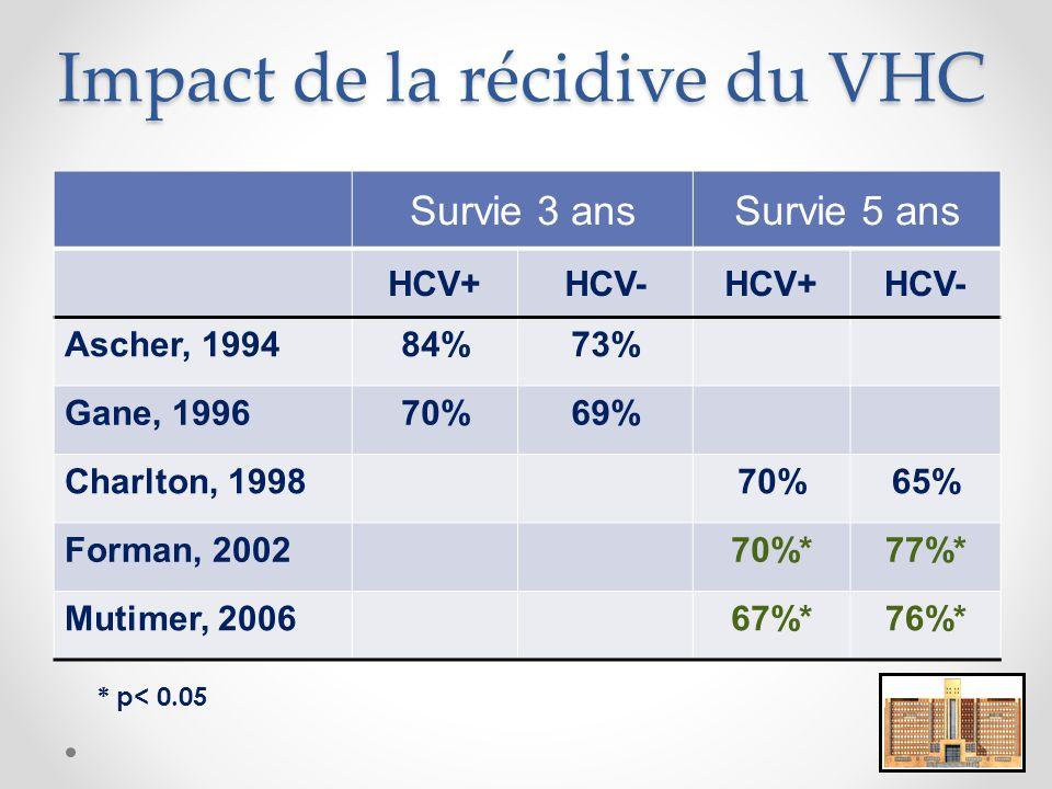 Impact de la récidive du VHC Survie 3 ansSurvie 5 ans HCV+HCV-HCV+HCV- Ascher, 199484%73% Gane, 199670%69% Charlton, 199870%65% Forman, 200270%*77%* Mutimer, 200667%*76%* * p< 0.05