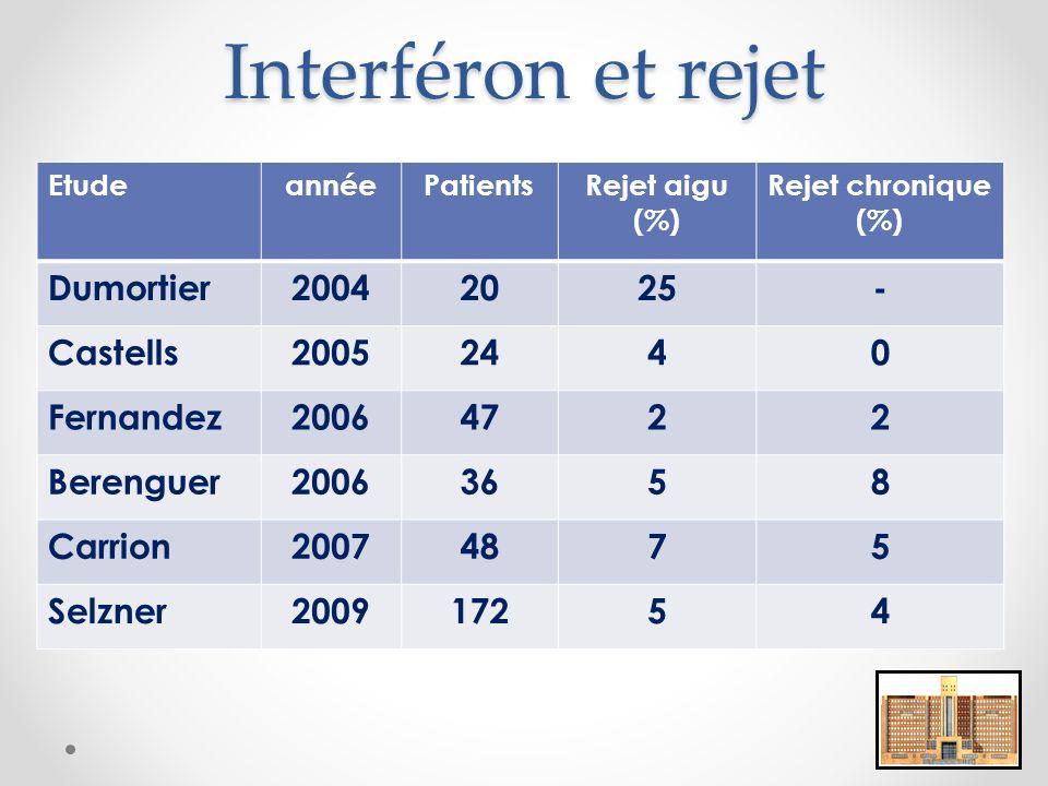 Interféron et rejet EtudeannéePatientsRejet aigu (%) Rejet chronique (%) Dumortier20042025- Castells20052440 Fernandez20064722 Berenguer20063658 Carrion20074875 Selzner200917254