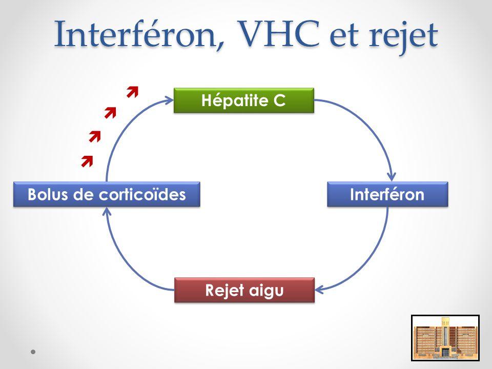 Interféron, VHC et rejet Hépatite C Interféron Rejet aigu Bolus de corticoïdes