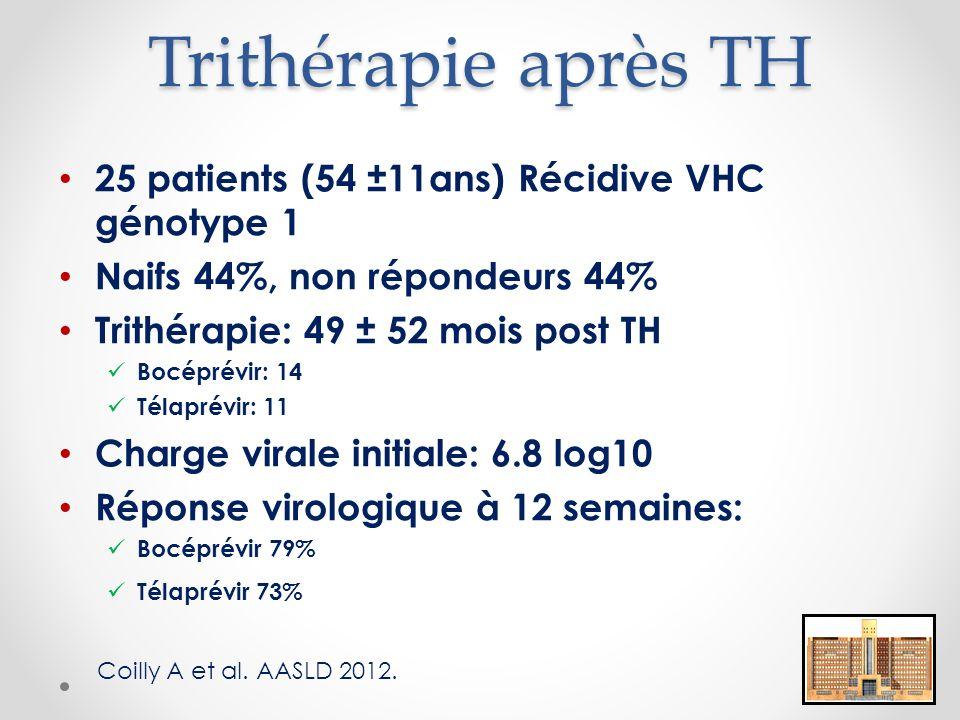 Trithérapie après TH 25 patients (54 ±11ans) Récidive VHC génotype 1 Naifs 44%, non répondeurs 44% Trithérapie: 49 ± 52 mois post TH Bocéprévir: 14 Télaprévir: 11 Charge virale initiale: 6.8 log10 Réponse virologique à 12 semaines: Bocéprévir 79% Télaprévir 73% Coilly A et al.
