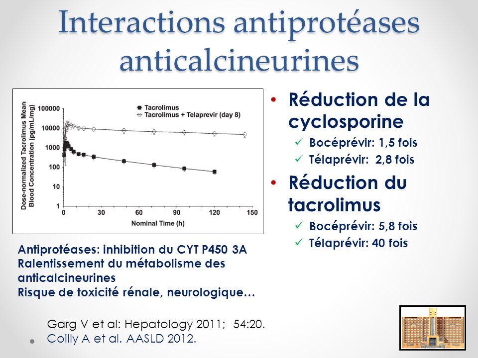 Interactions antiprotéases anticalcineurines Réduction de la cyclosporine Bocéprévir: 1,5 fois Télaprévir: 2,8 fois Réduction du tacrolimus Bocéprévir