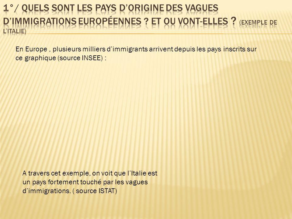 En Europe, plusieurs milliers dimmigrants arrivent depuis les pays inscrits sur ce graphique (source INSEE) : A travers cet exemple, on voit que lItal