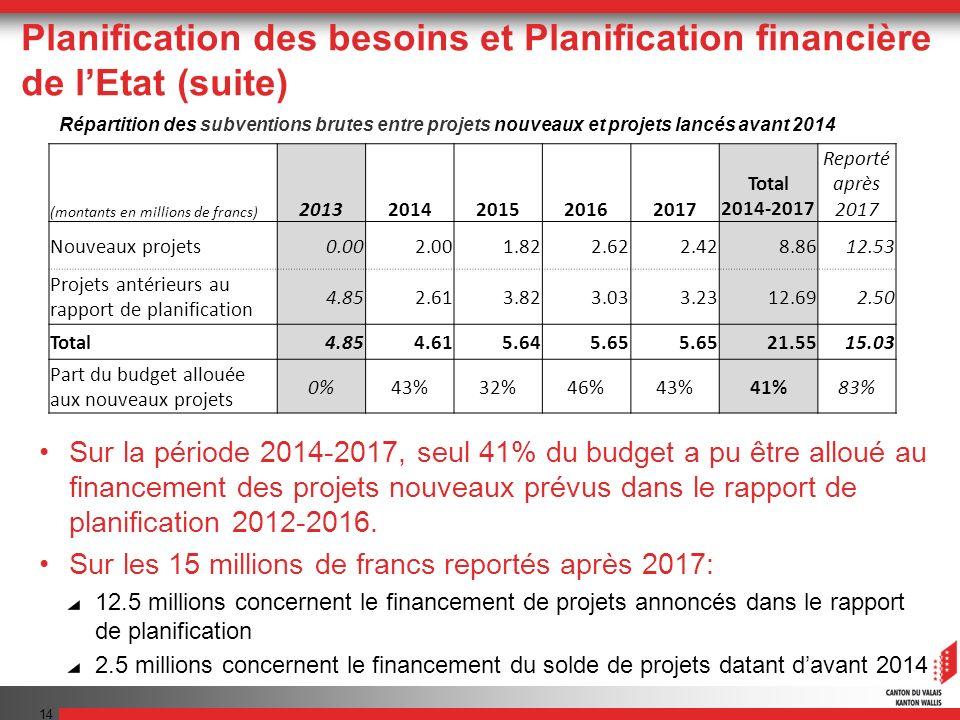 Sur la période 2014-2017, seul 41% du budget a pu être alloué au financement des projets nouveaux prévus dans le rapport de planification 2012-2016.