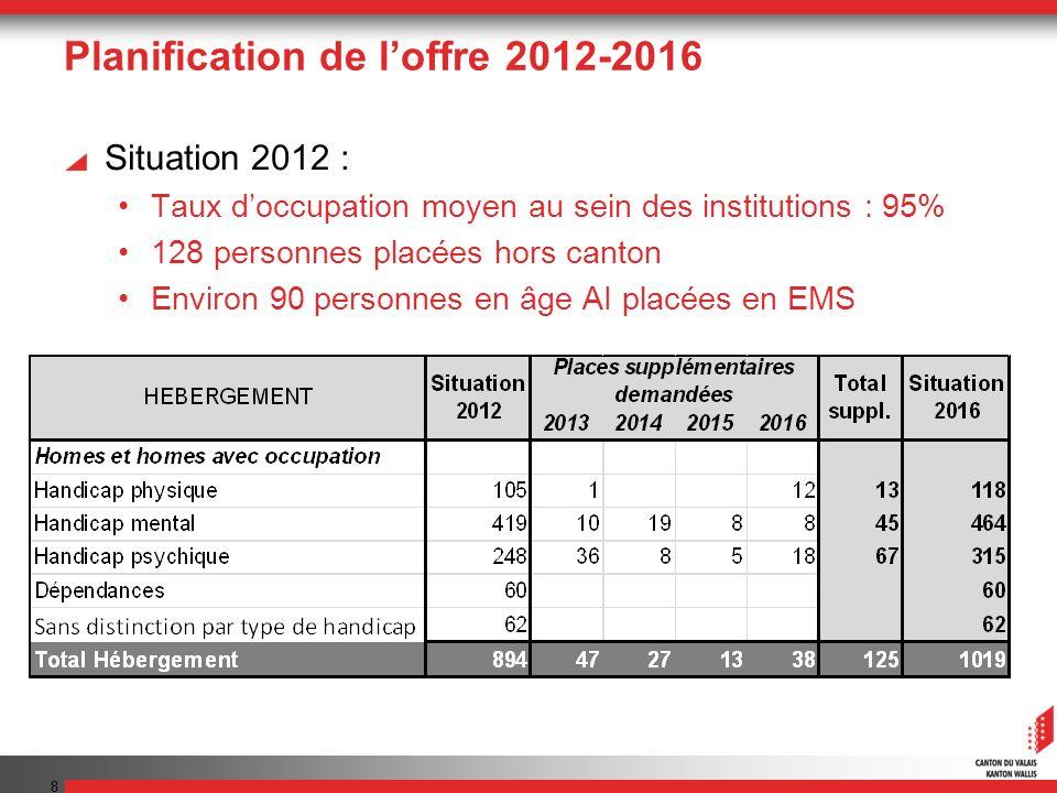 Planification de loffre 2012-2016 Situation 2012 : Taux doccupation moyen au sein des institutions : 95% 128 personnes placées hors canton Environ 90 personnes en âge AI placées en EMS 8