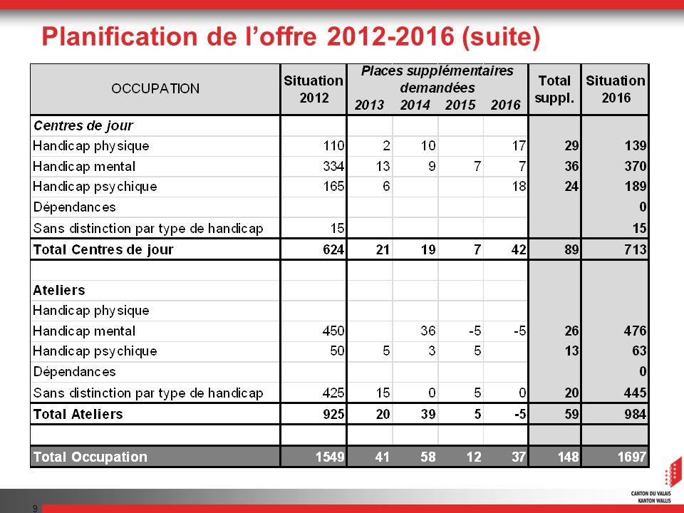 Planification de loffre 2012-2016 (suite) 9