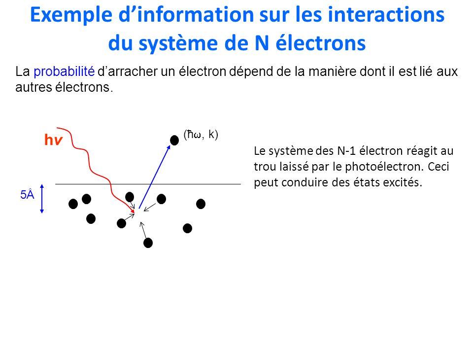 Exemple dinformation sur les interactions du système de N électrons Le système des N-1 électron réagit au trou laissé par le photoélectron. Ceci peut