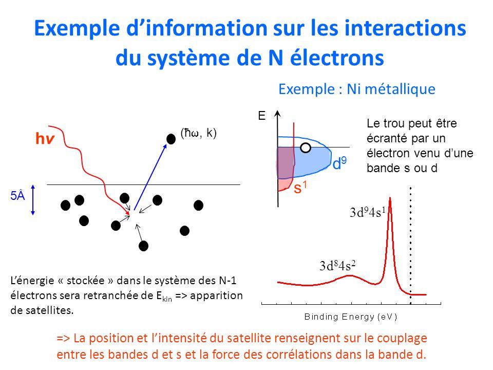 Exemple dinformation sur les interactions du système de N électrons 3d 9 4s 1 Exemple : Ni métallique 3d 8 4s 2 Le trou peut être écranté par un élect