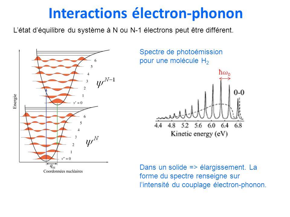 Interactions électron-phonon Spectre de photoémission pour une molécule H 2 Dans un solide => élargissement. La forme du spectre renseigne sur lintens