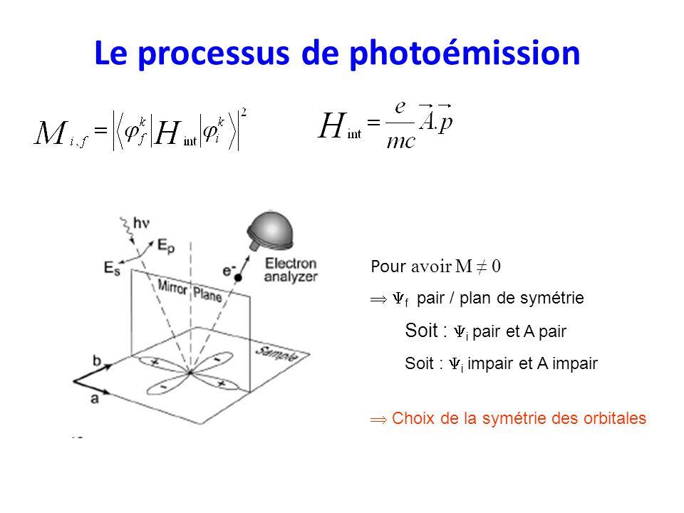 Le processus de photoémission Pour avoir 0 f pair / plan de symétrie Soit : i pair et A pair Soit : i impair et A impair Choix de la symétrie des orbi