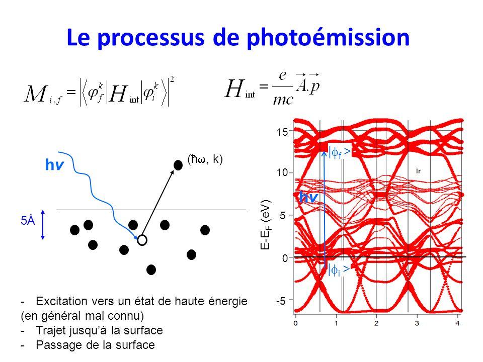 Le processus de photoémission 5Å5Å (ħ, k) hvhv -Excitation vers un état de haute énergie (en général mal connu) -Trajet jusquà la surface -Passage de