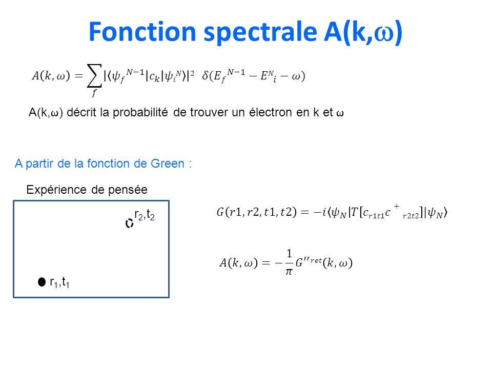 Fonction spectrale A(k, ) A(k, ) décrit la probabilité de trouver un électron en k et r 1,t 1 r 2,t 2 Expérience de pensée A partir de la fonction de