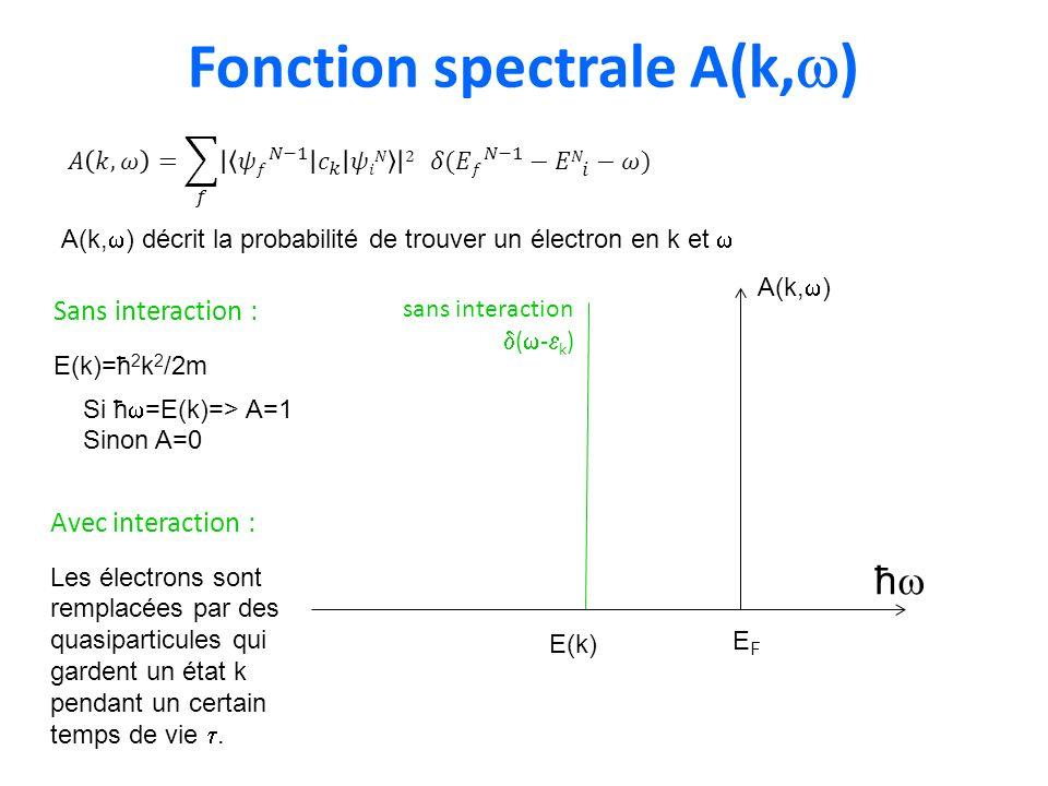 Fonction spectrale A(k, ) A(k, ) décrit la probabilité de trouver un électron en k et sans interaction ( - k ) Sans interaction : E(k)=ħ 2 k 2 /2m Si