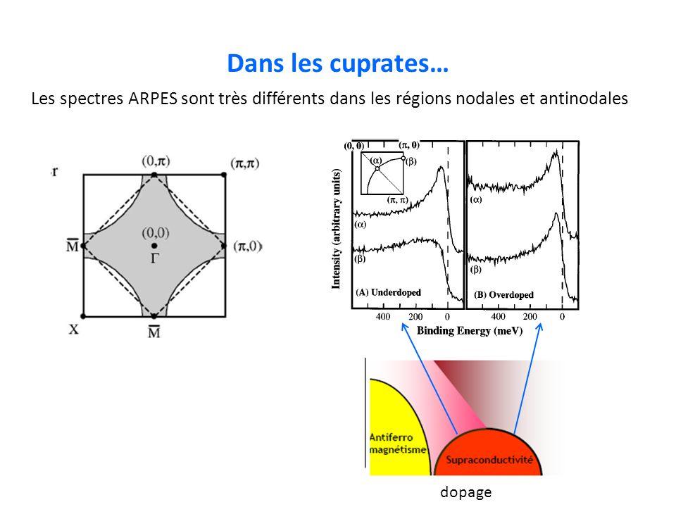 Dans les cuprates… Les spectres ARPES sont très différents dans les régions nodales et antinodales dopage