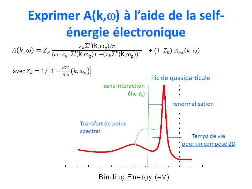 Exprimer A(k, ) à laide de la self- énergie électronique Temps de vie pour un composé 2D Transfert de poids spectral sans interaction ( - k ) renormal