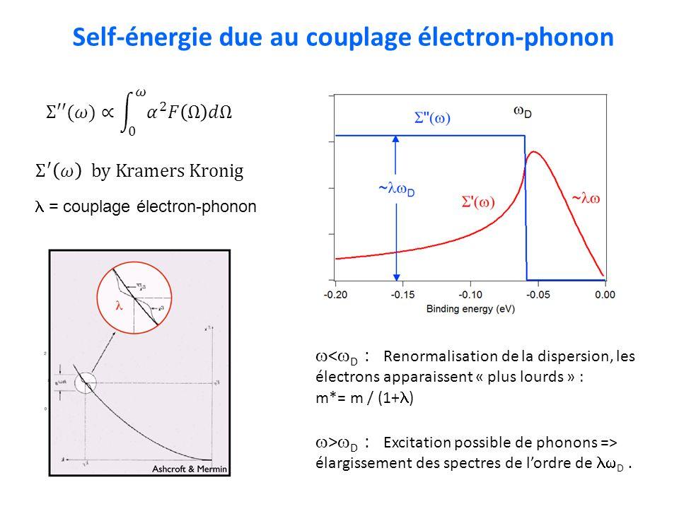 Self-énergie due au couplage électron-phonon < D : Renormalisation de la dispersion, les électrons apparaissent « plus lourds » : m*= m / (1+ ) > D :