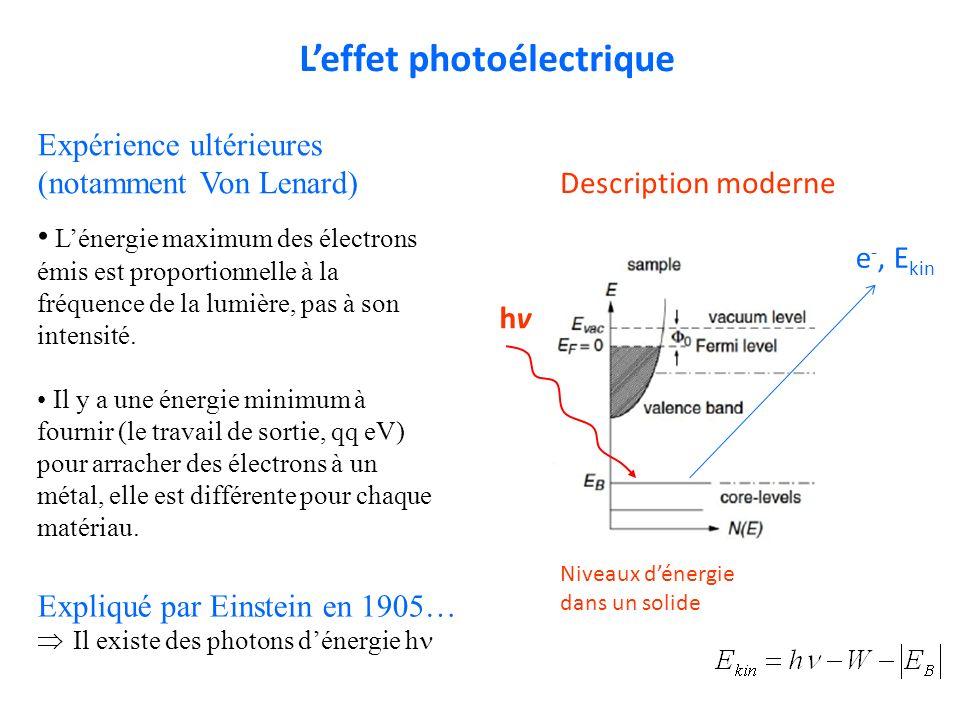 Leffet photoélectrique Expliqué par Einstein en 1905… Il existe des photons dénergie h Lénergie maximum des électrons émis est proportionnelle à la fr