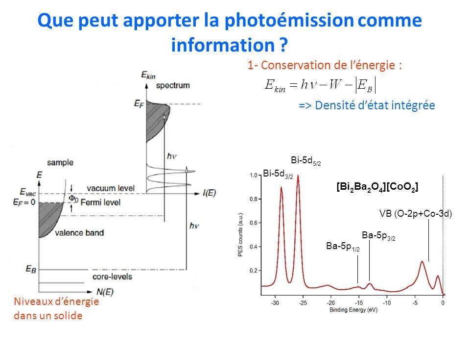 La photoémission résolue en angle : exemple X Y Z hvhv e-e- Crystal Electron analyser Hole pockets in Ba(Fe 0.92 Co 0.08 )As 2 NB : linformation sur k perp est perdue 2- Conservation du moment parallèle à la surface : E kin vs k // : Structure de bandes