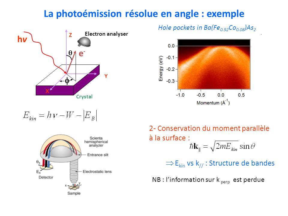 La photoémission résolue en angle : exemple X Y Z hvhv e-e- Crystal Electron analyser Hole pockets in Ba(Fe 0.92 Co 0.08 )As 2 NB : linformation sur k