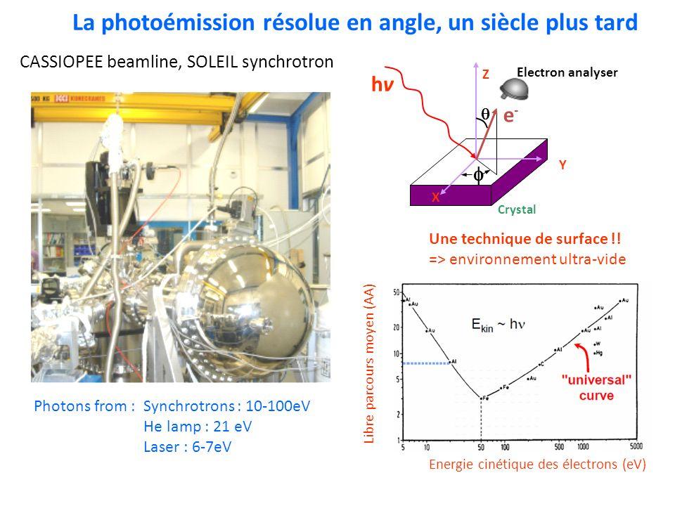 La photoémission résolue en angle, un siècle plus tard CASSIOPEE beamline, SOLEIL synchrotron Photons from : Synchrotrons : 10-100eV He lamp : 21 eV L