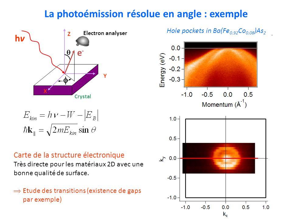 La photoémission résolue en angle : exemple Hole pockets in Ba(Fe 0.92 Co 0.08 )As 2 X Y Z hvhv e-e- Crystal Electron analyser Carte de la structure é
