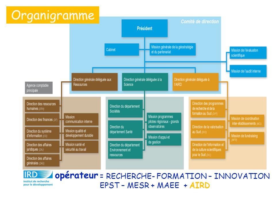 Organigramme = RECHERCHE- FORMATION – INNOVATION EPST – MESR + MAEE + AIRD opérateur