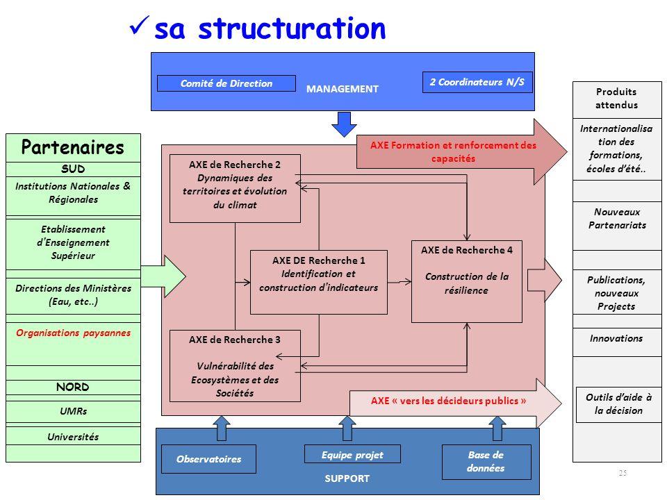 25 sa structuration SUPPORT Observatoires Equipe projetBase de données AXE de Recherche 2 Dynamiques des territoires et évolution du climat AXE de Rec