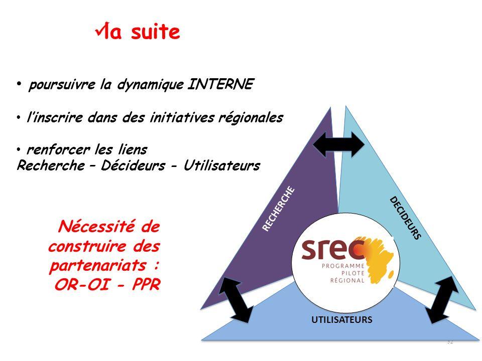 32 poursuivre la dynamique INTERNE linscrire dans des initiatives régionales renforcer les liens Recherche – Décideurs - Utilisateurs Nécessité de con