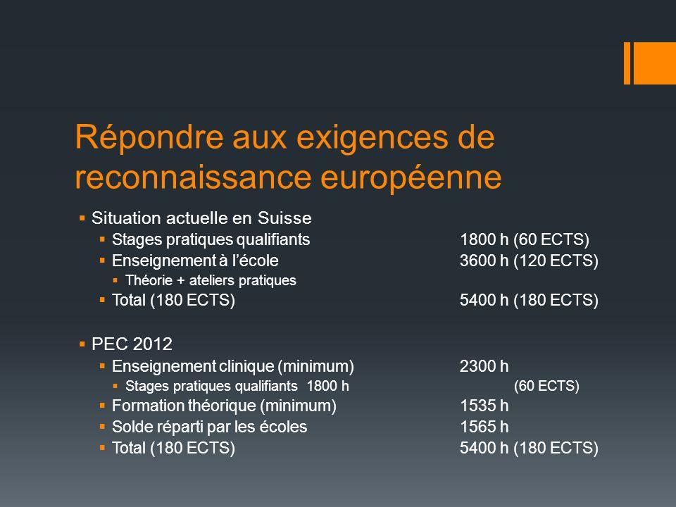 Répondre aux exigences de reconnaissance européenne Situation actuelle en Suisse Stages pratiques qualifiants 1800 h (60 ECTS) Enseignement à lécole36