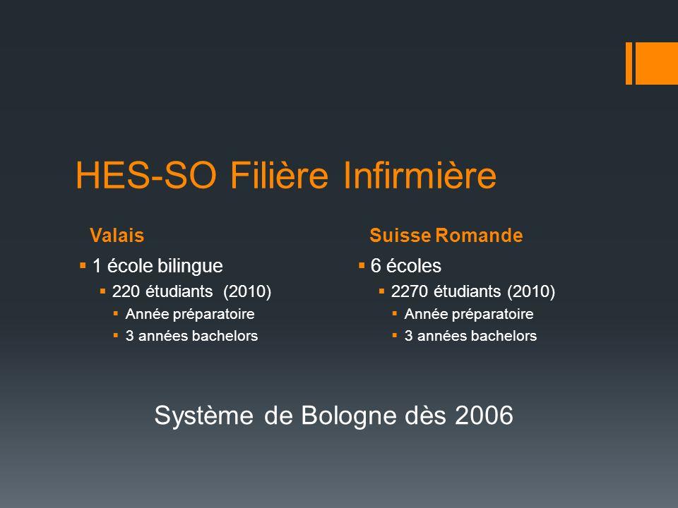 ValaisSuisse Romande HES-SO Filière Infirmière 1 école bilingue 220 étudiants (2010) Année préparatoire 3 années bachelors 6 écoles 2270 étudiants (20