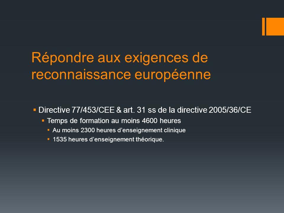 Répondre aux exigences de reconnaissance européenne Situation actuelle en Suisse Stages pratiques qualifiants 1800 h (60 ECTS) Enseignement à lécole3600 h (120 ECTS) Théorie + ateliers pratiques Total (180 ECTS)5400 h (180 ECTS) PEC 2012 Enseignement clinique (minimum)2300 h Stages pratiques qualifiants 1800 h (60 ECTS) Formation théorique (minimum) 1535 h Solde réparti par les écoles1565 h Total (180 ECTS)5400 h (180 ECTS)