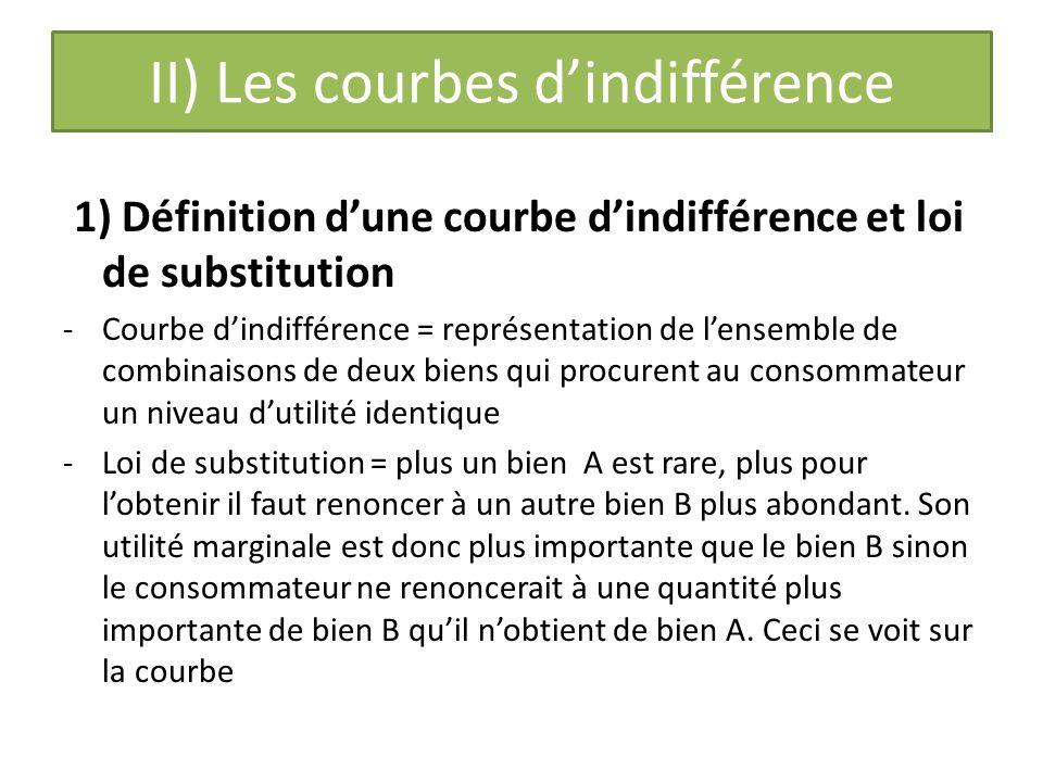 II) Les courbes dindifférence 1) Définition dune courbe dindifférence et loi de substitution -Courbe dindifférence = représentation de lensemble de combinaisons de deux biens qui procurent au consommateur un niveau dutilité identique -Loi de substitution = plus un bien A est rare, plus pour lobtenir il faut renoncer à un autre bien B plus abondant.