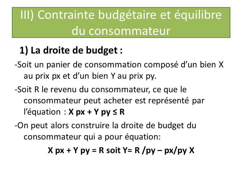 III) Contrainte budgétaire et équilibre du consommateur 1) La droite de budget : -Soit un panier de consommation composé dun bien X au prix px et dun bien Y au prix py.