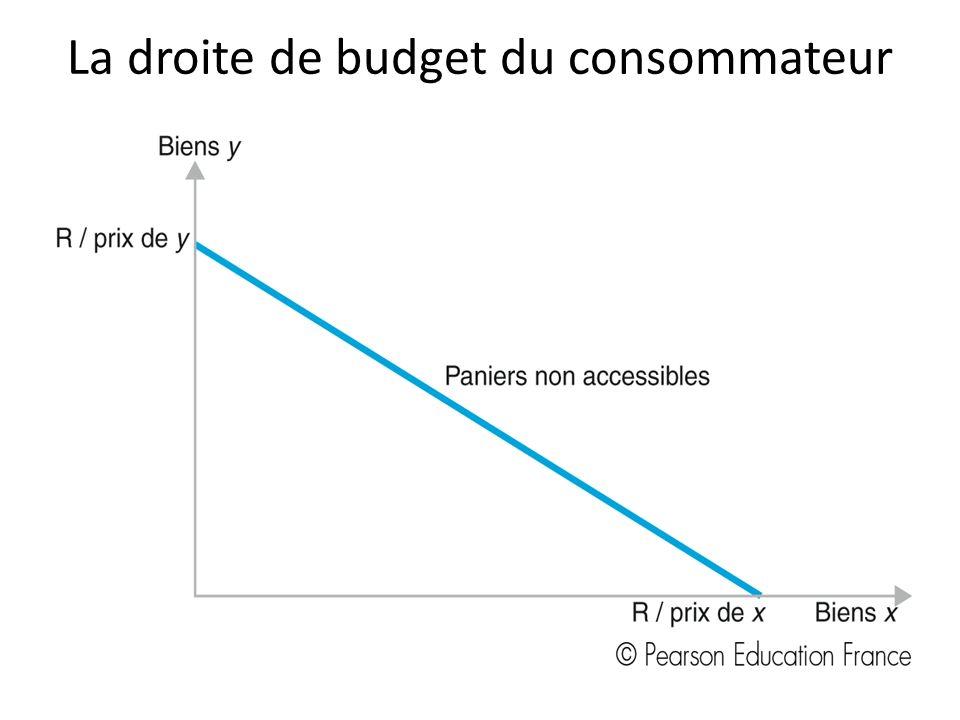 La droite de budget du consommateur