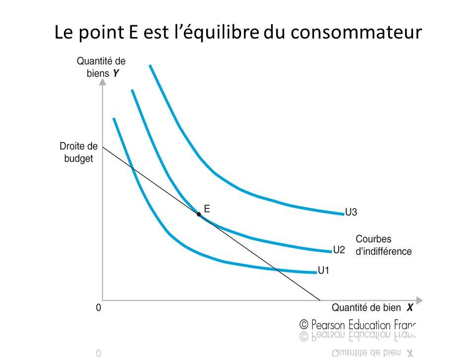 Le point E est léquilibre du consommateur