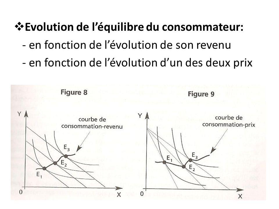 Evolution de léquilibre du consommateur: - en fonction de lévolution de son revenu - en fonction de lévolution dun des deux prix