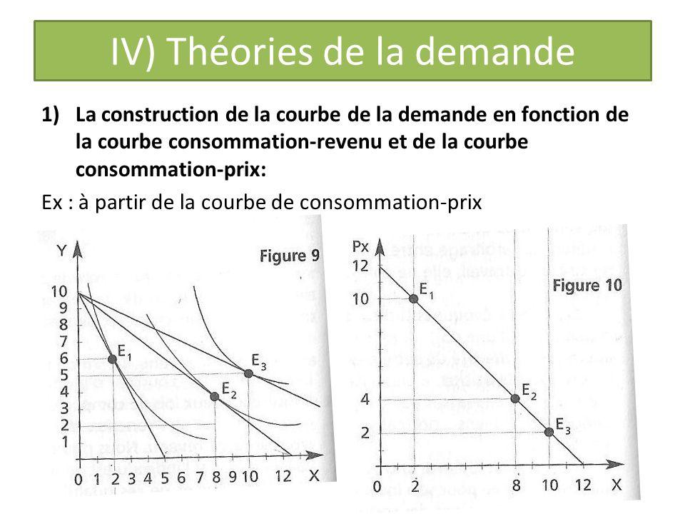 IV) Théories de la demande 1)La construction de la courbe de la demande en fonction de la courbe consommation-revenu et de la courbe consommation-prix: Ex : à partir de la courbe de consommation-prix
