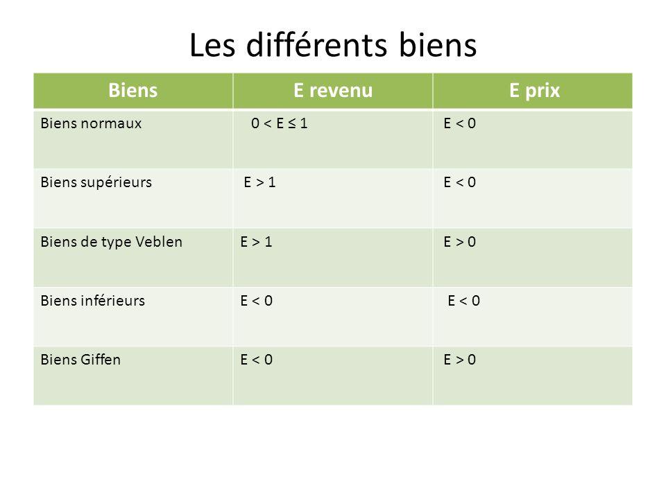 Les différents biens BiensΕ revenu E prix Biens normaux 0 < E 1 E < 0 Biens supérieurs E > 1 E < 0 Biens de type VeblenE > 1 E > 0 Biens inférieursE < 0 Biens GiffenE < 0 E > 0
