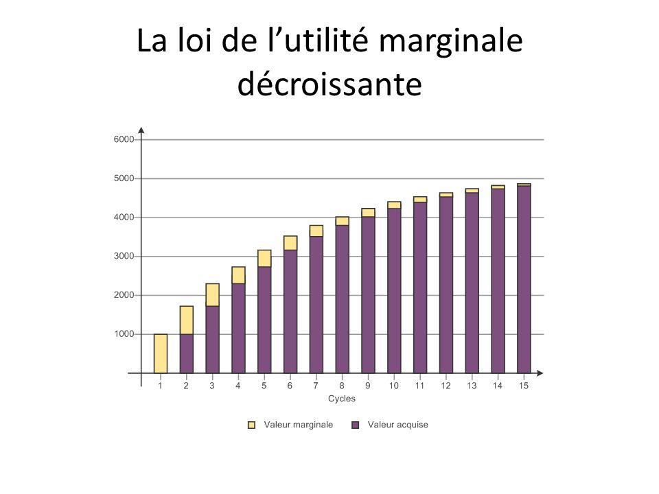 La loi de lutilité marginale décroissante